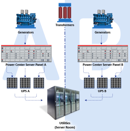 Supplying Continuous Power Conditions Role Static Switch moreover 4 in addition C 41 Automatic Transfer Switch also Backup Battery moreover 2 Batteries Connection To Inverter Ups. on redundant power supply circuit