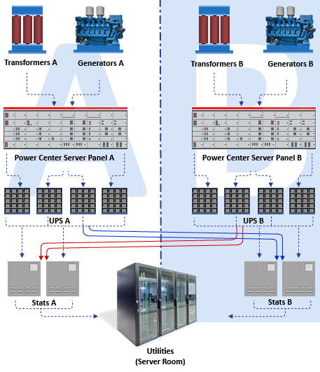 Server Power Supply Wiring Diagram : Technical infrastructure forpsi datacenter